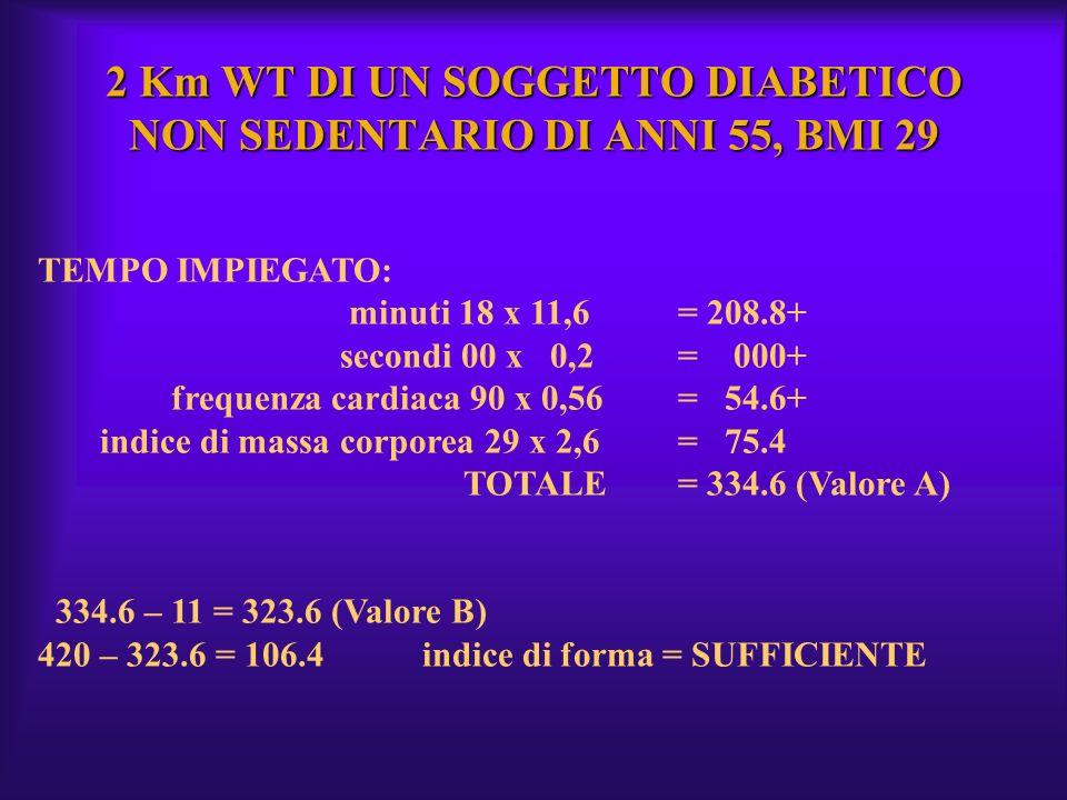 2 Km WT DI UN SOGGETTO DIABETICO NON SEDENTARIO DI ANNI 55, BMI 29 TEMPO IMPIEGATO: minuti 18 x 11,6= 208.8+ secondi 00 x 0,2= 000+ frequenza cardiaca
