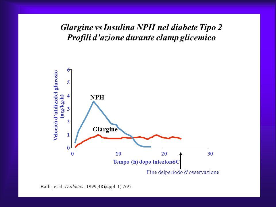 Glargine vs Insulina NPHnel diabete Tipo2 Profili dazione duranteclampglicemico Bolli, et al.Diabetes. 1999;48 (suppl 1):A97. 6 5 4 3 2 1 0 010 Tempo