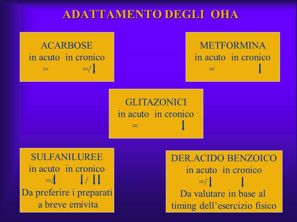 ADATTAMENTO DEGLI OHA ACARBOSE in acuto in cronico = =/ METFORMINA in acuto in cronico = GLITAZONICI in acuto in cronico = SULFANILUREE in acuto in cr