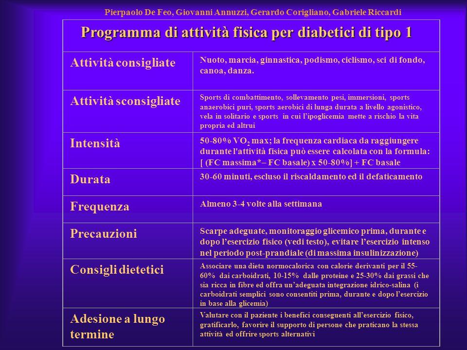 Programma di attività fisica per diabetici di tipo 1 Attività consigliate Nuoto, marcia, ginnastica, podismo, ciclismo, sci di fondo, canoa, danza. At