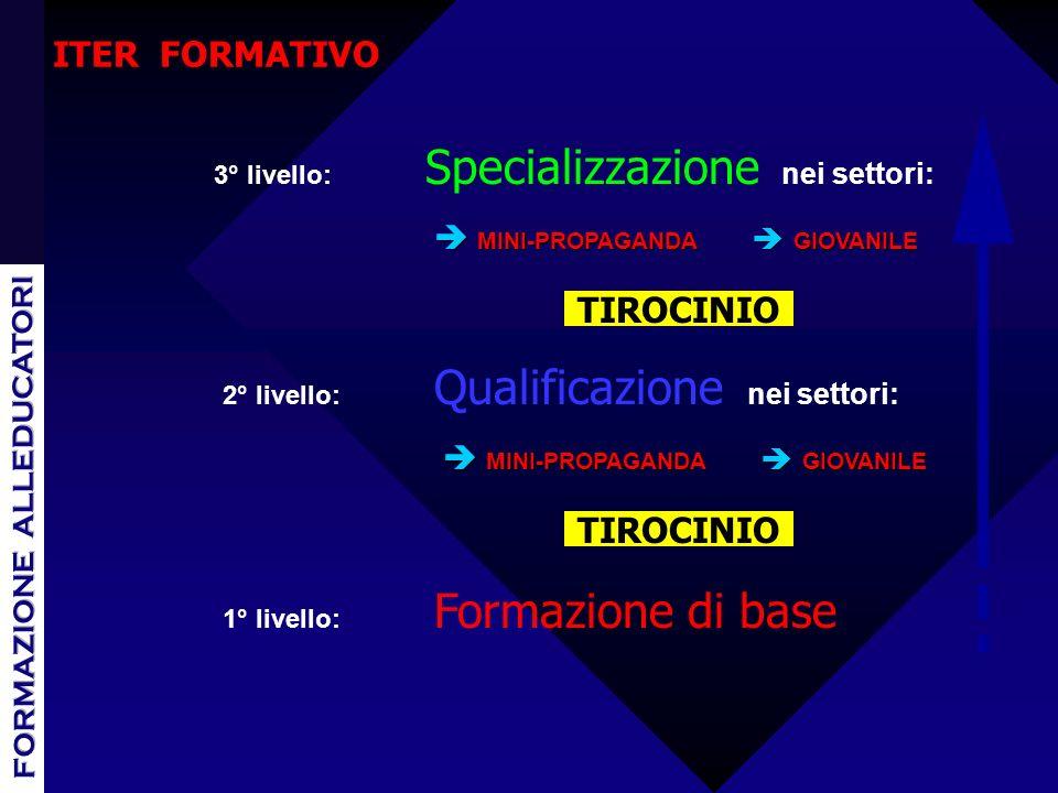 1° livello: Formazione di base 2° livello: Qualificazione nei settori: 3° livello: Specializzazione nei settori: è MINI-PROPAGANDA è GIOVANILE TIROCINIO è MINI-PROPAGANDA è GIOVANILE ITER FORMATIVO