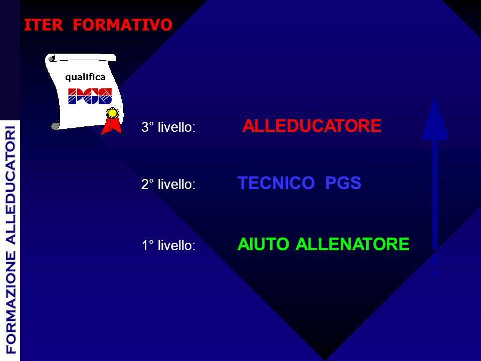 ITER FORMATIVO 3° livello: ALLEDUCATORE 2° livello: TECNICO PGS 1° livello: AIUTO ALLENATORE qualifica