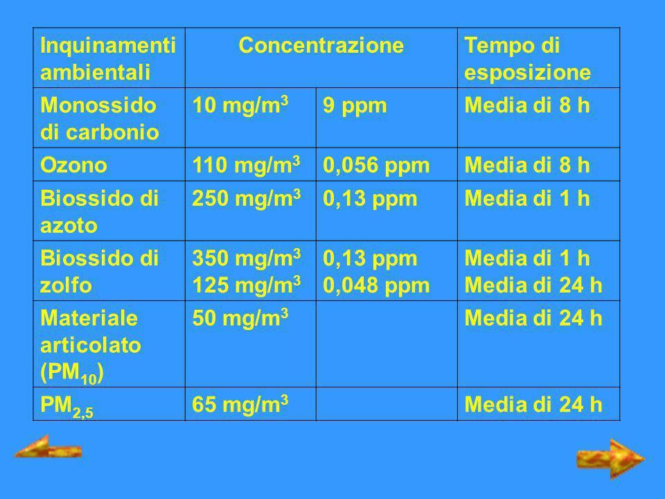 Inquinamenti ambientali ConcentrazioneTempo di esposizione Monossido di carbonio 10 mg/m 3 9 ppmMedia di 8 h Ozono110 mg/m 3 0,056 ppmMedia di 8 h Bio