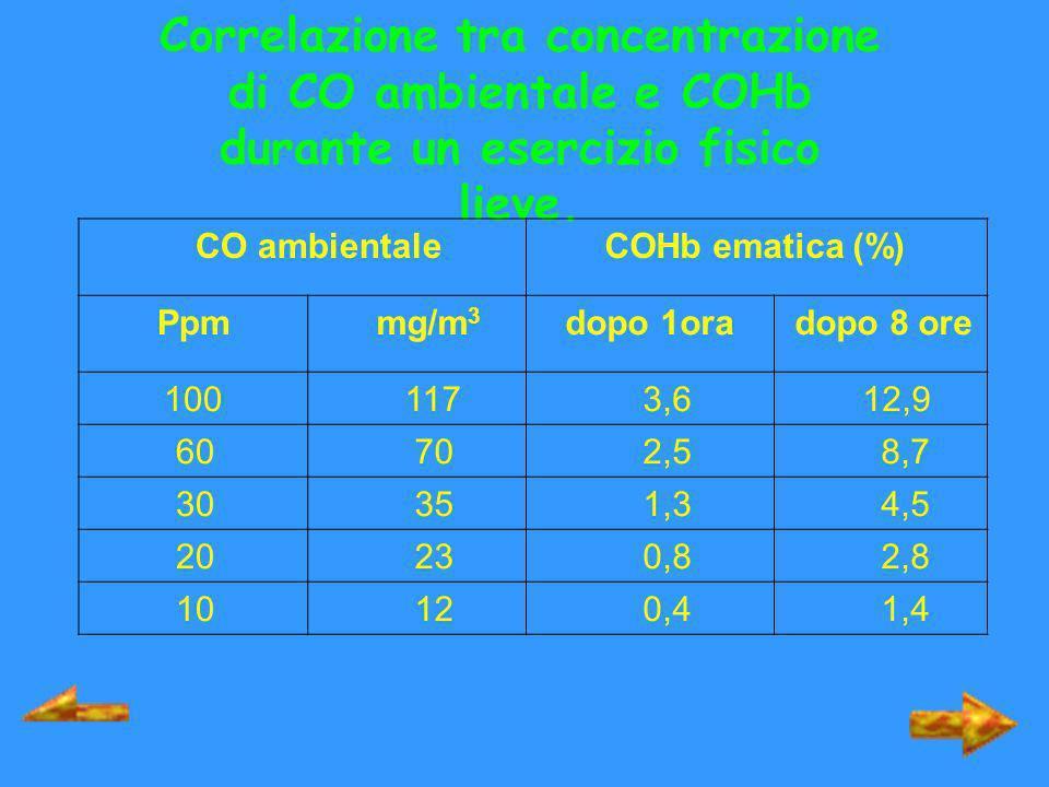 Correlazione tra concentrazione di CO ambientale e COHb durante un esercizio fisico lieve. CO ambientale COHb ematica (%) Ppm mg/m 3 dopo 1ora dopo 8