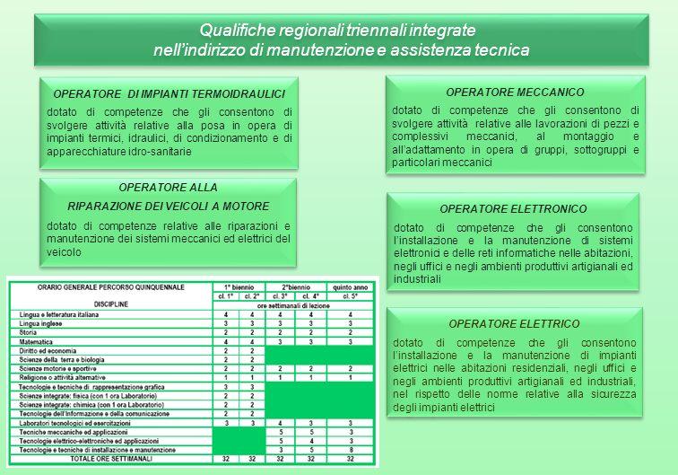 OPERATORE DI IMPIANTI TERMOIDRAULICI dotato di competenze che gli consentono di svolgere attività relative alla posa in opera di impianti termici, idr