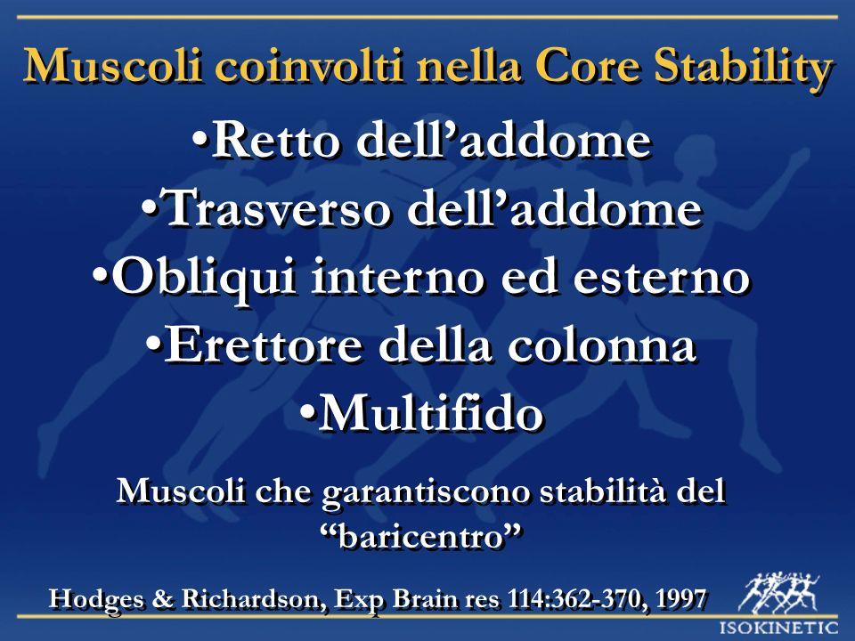 Muscoli coinvolti nella Core Stability Retto delladdome Trasverso delladdome Obliqui interno ed esterno Erettore della colonna Multifido Retto delladd