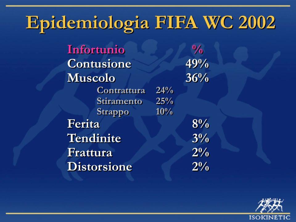 Epidemiologia FIFA WC 2002 Infortunio % Contusione49% Muscolo36% Contrattura24% Stiramento25% Strappo10% Ferita 8% Tendinite 3% Frattura 2% Distorsion
