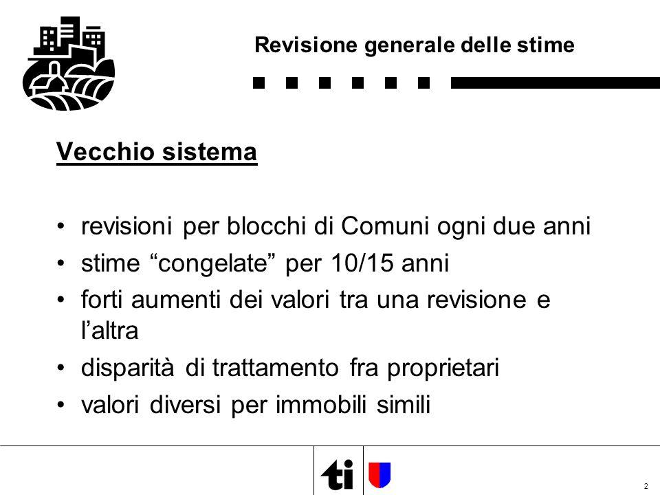 2 Revisione generale delle stime Vecchio sistema revisioni per blocchi di Comuni ogni due anni stime congelate per 10/15 anni forti aumenti dei valori