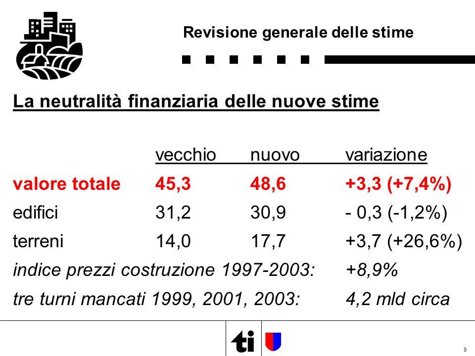 9 Revisione generale delle stime La neutralità finanziaria delle nuove stime vecchionuovovariazione valore totale45,348,6+3,3 (+7,4%) edifici31,230,9- 0,3 (-1,2%) terreni14,017,7+3,7 (+26,6%) indice prezzi costruzione 1997-2003:+8,9% tre turni mancati 1999, 2001, 2003:4,2 mld circa