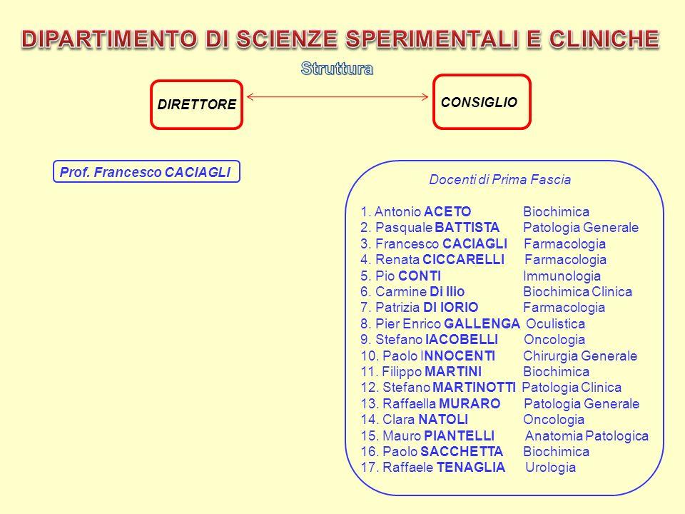 CONSIGLIO DIRETTORE Prof. Francesco CACIAGLI Docenti di Prima Fascia 1. Antonio ACETO Biochimica 2. Pasquale BATTISTA Patologia Generale 3. Francesco