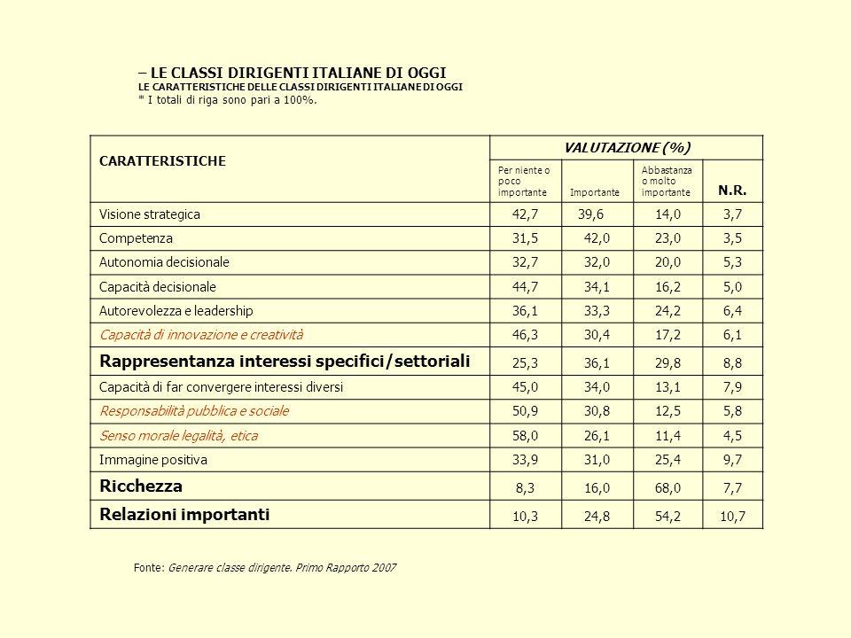 – LE CLASSI DIRIGENTI ITALIANE DI OGGI LE CARATTERISTICHE DELLE CLASSI DIRIGENTI ITALIANE DI OGGI * I totali di riga sono pari a 100%. CARATTERISTICHE