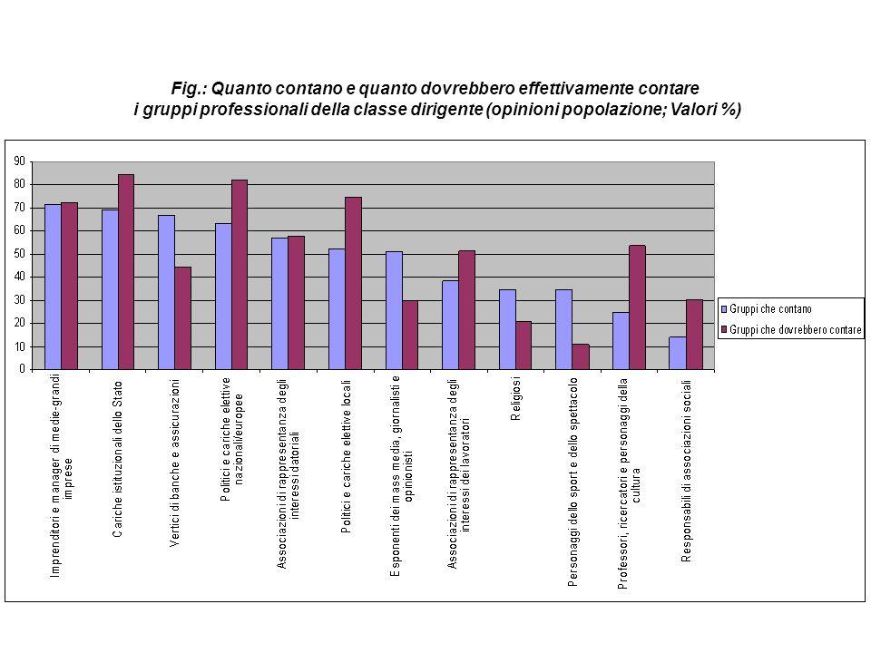 Fig.: Quanto contano e quanto dovrebbero effettivamente contare i gruppi professionali della classe dirigente (opinioni popolazione; Valori %)