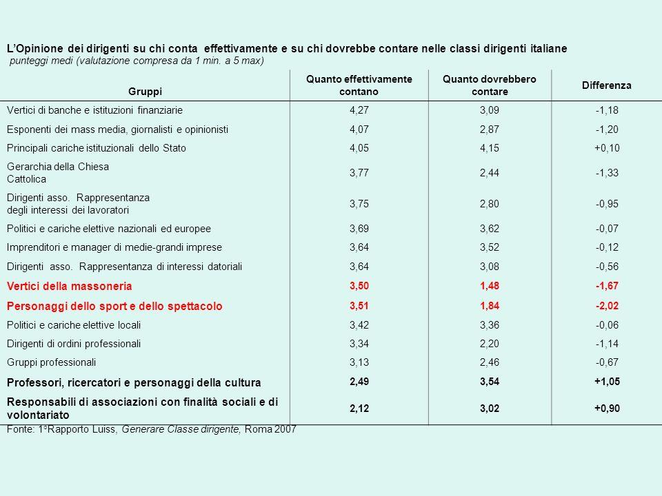 LOpinione dei dirigenti su chi conta effettivamente e su chi dovrebbe contare nelle classi dirigenti italiane punteggi medi (valutazione compresa da 1