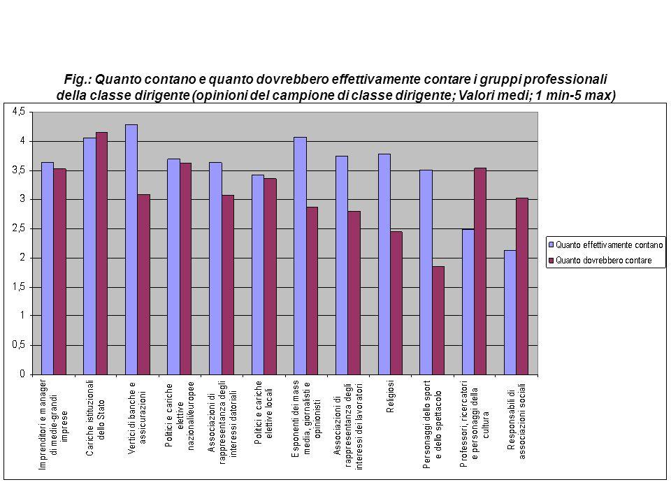 Fig.: Quanto contano e quanto dovrebbero effettivamente contare i gruppi professionali della classe dirigente (opinioni del campione di classe dirigen