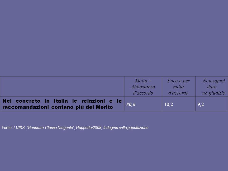 Molto + Abbastanza d'accordo Poco o per nulla d'accordo Non saprei dare un giudizio Nel concreto in Italia le relazioni e le raccomandazioni contano p