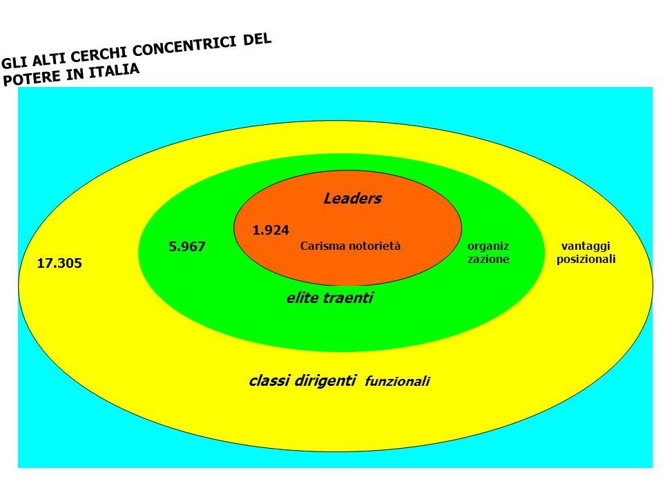 GLI ALTI CERCHI CONCENTRICI DEL POTERE IN ITALIA classi dirigenti funzionali elite traenti 5.967 17.305 vantaggi posizionali organiz zazione Leaders 1