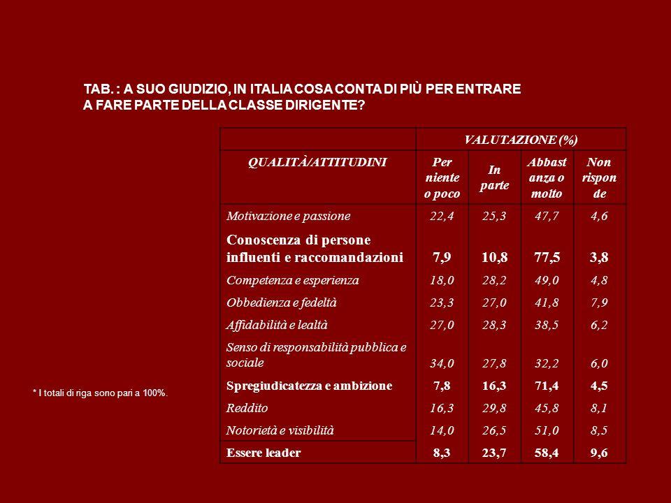 TAB. : A SUO GIUDIZIO, IN ITALIA COSA CONTA DI PIÙ PER ENTRARE A FARE PARTE DELLA CLASSE DIRIGENTE? VALUTAZIONE (%) QUALITÀ/ATTITUDINI Per niente o po