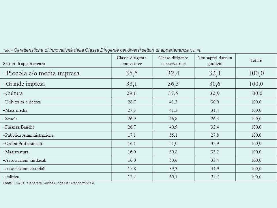 Tab. – Caratteristiche di innovatività della Classe Dirigente nei diversi settori di appartenenza (val. %) Settori di appartenenza Classe dirigente in