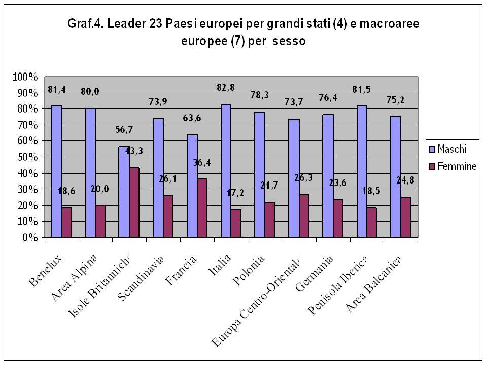 Tab. 5. Leader 11 Paesi UE per grandi stati (4) e macroaree europee (3) per fascia detà e livello distruzione Fonte: LUISS, Generare Classe Dirigente,