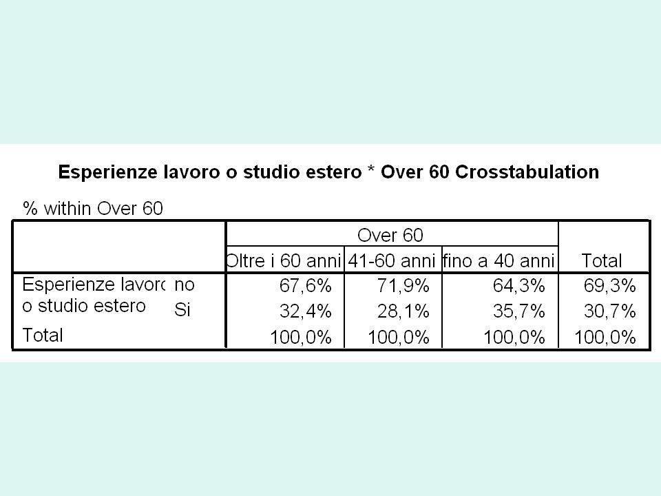 Tab.– Italia, Paese in cui le relazioni prevalgono sulle regole (val.