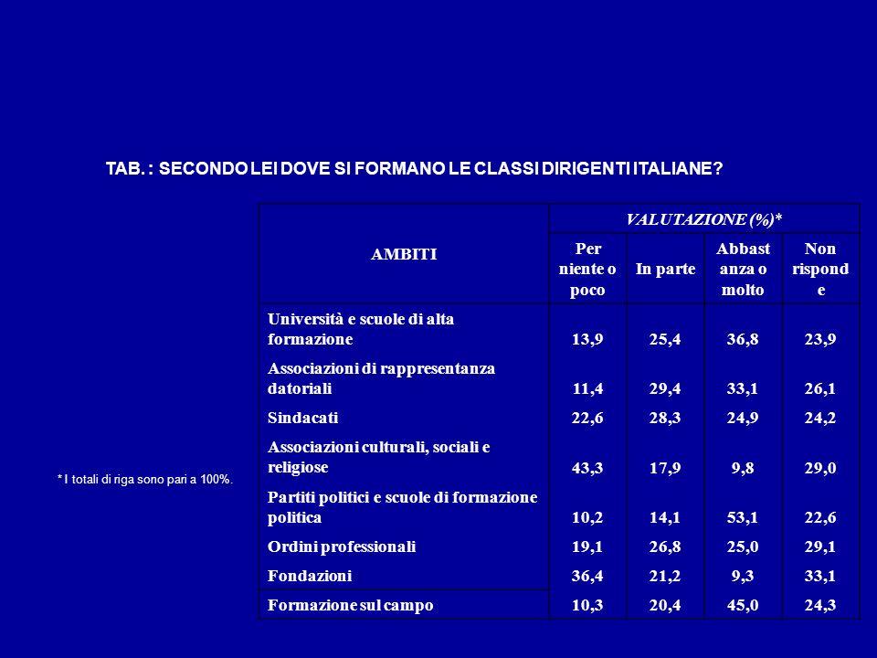 TAB. : SECONDO LEI DOVE SI FORMANO LE CLASSI DIRIGENTI ITALIANE? AMBITI VALUTAZIONE (%)* Per niente o poco In parte Abbast anza o molto Non rispond e