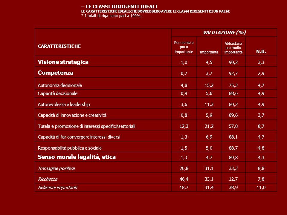 – LE CLASSI DIRIGENTI ITALIANE DI OGGI LE CARATTERISTICHE DELLE CLASSI DIRIGENTI ITALIANE DI OGGI * I totali di riga sono pari a 100%.