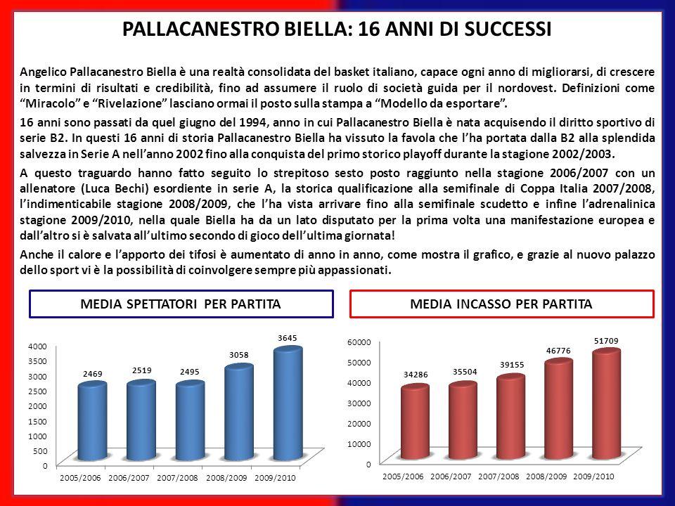 PALLACANESTRO BIELLA: 16 ANNI DI SUCCESSI Angelico Pallacanestro Biella è una realtà consolidata del basket italiano, capace ogni anno di migliorarsi,