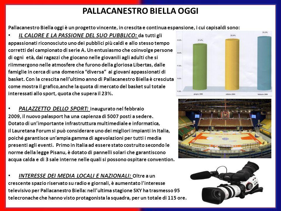 PALLACANESTRO BIELLA OGGI Pallacanestro Biella oggi è un progetto vincente, in crescita e continua espansione, i cui capisaldi sono: IL CALORE E LA PA