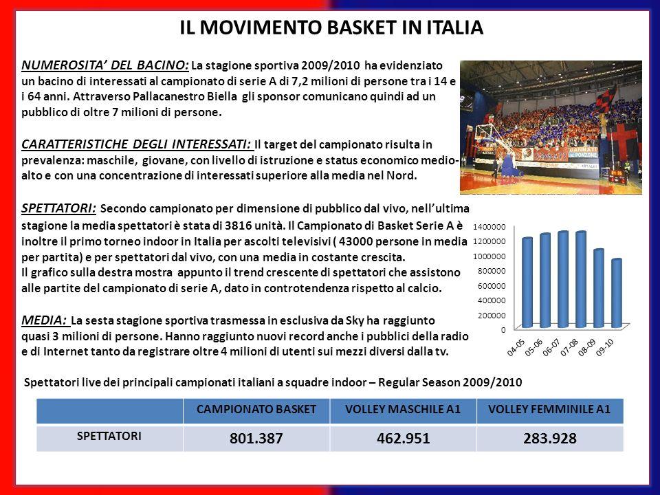 IL MOVIMENTO BASKET IN ITALIA NUMEROSITA DEL BACINO: La stagione sportiva 2009/2010 ha evidenziato un bacino di interessati al campionato di serie A d