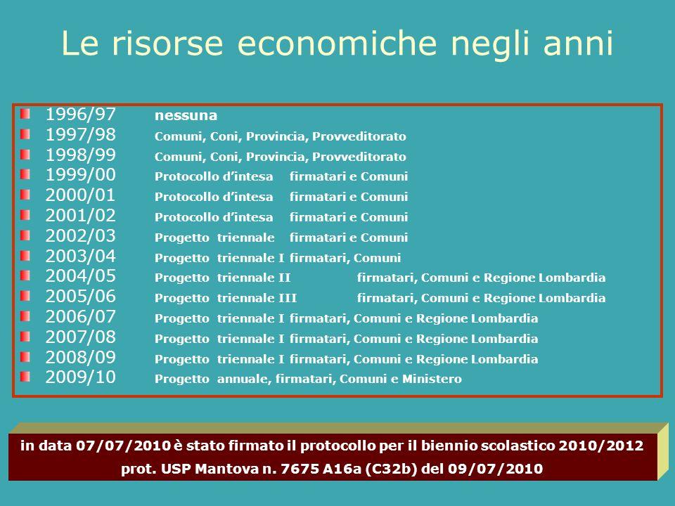 Le risorse economiche negli anni 1996/97 nessuna 1997/98 Comuni, Coni, Provincia, Provveditorato 1998/99 Comuni, Coni, Provincia, Provveditorato 1999/