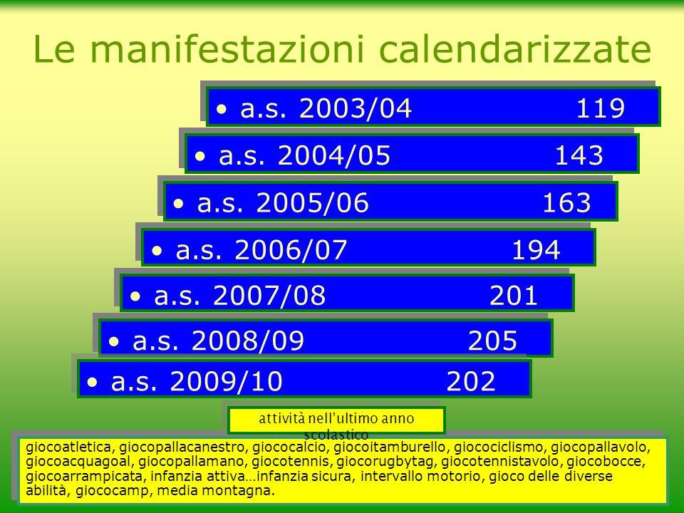 a.s. 2003/04 119 Le manifestazioni calendarizzate a.s. 2004/05 143 a.s. 2005/06 163 a.s. 2006/07 194 giocoatletica, giocopallacanestro, giococalcio, g