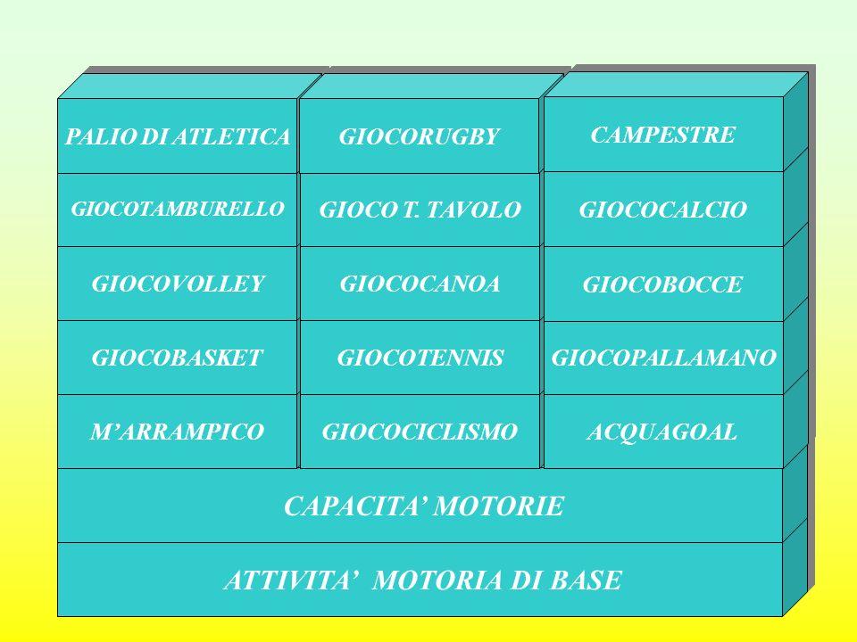 ATTIVITA MOTORIA DI BASE CAPACITA MOTORIE MARRAMPICO GIOCOCICLISMO ACQUAGOAL GIOCOBASKET GIOCOTENNIS GIOCOPALLAMANO GIOCOVOLLEY GIOCOCANOA GIOCOBOCCE