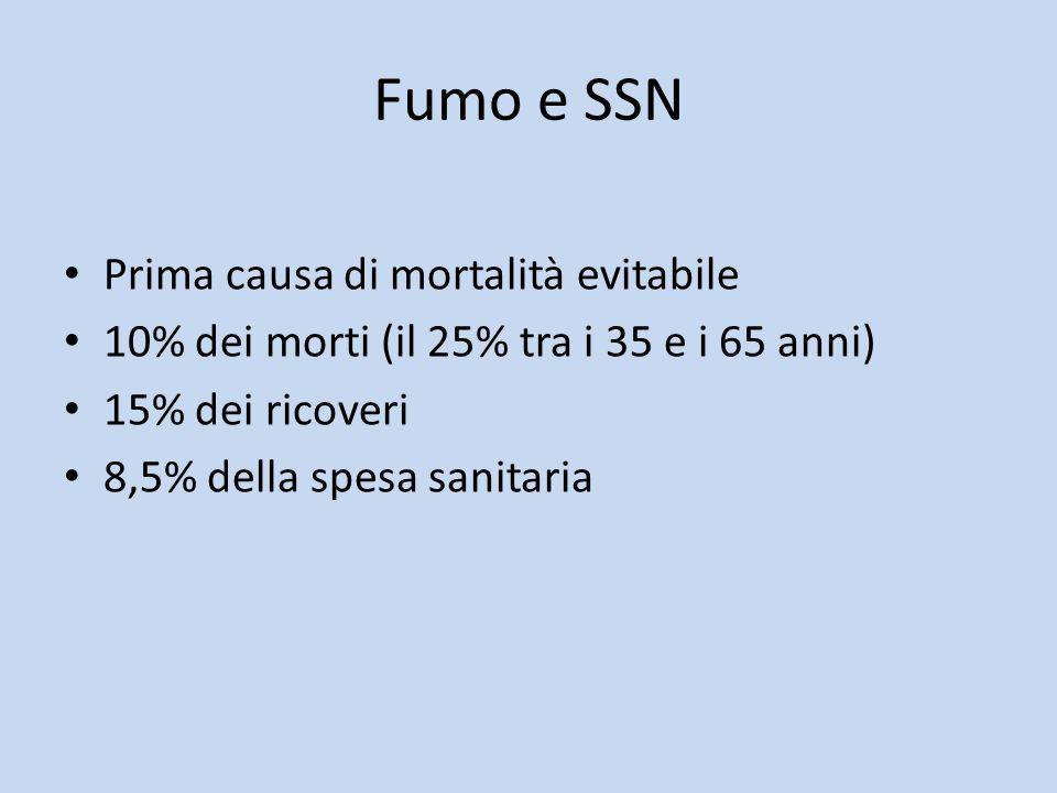 Fumo e SSN Prima causa di mortalità evitabile 10% dei morti (il 25% tra i 35 e i 65 anni) 15% dei ricoveri 8,5% della spesa sanitaria