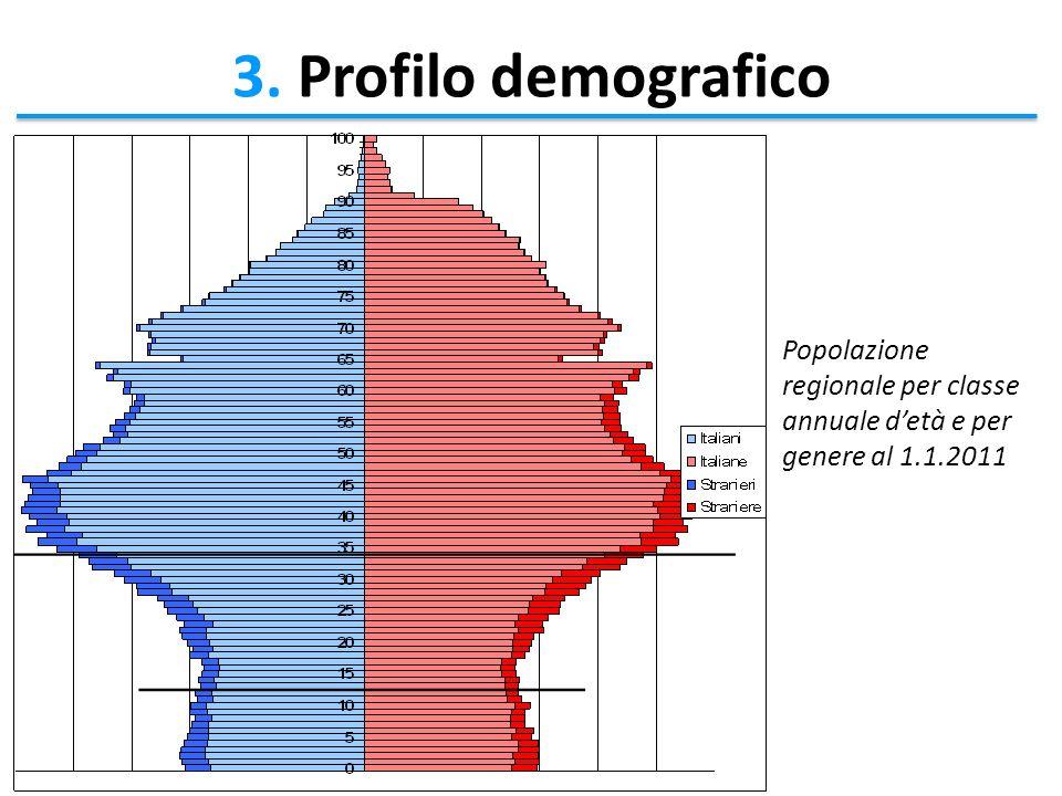 Popolazione regionale per classe annuale detà e per genere al 1.1.2011 3. Profilo demografico