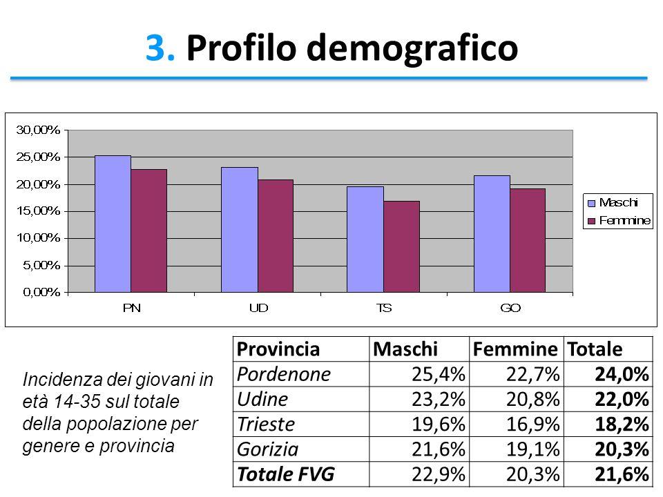 3. Profilo demografico ProvinciaMaschiFemmineTotale Pordenone25,4%22,7%24,0% Udine23,2%20,8%22,0% Trieste19,6%16,9%18,2% Gorizia21,6%19,1%20,3% Totale