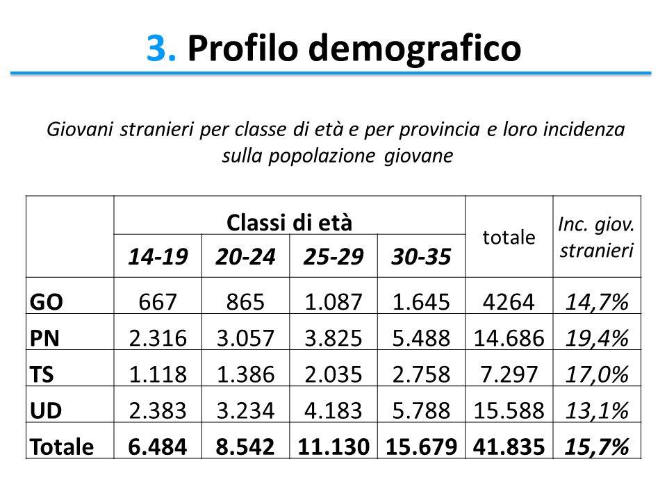 3. Profilo demografico Classi di età totale Inc. giov.