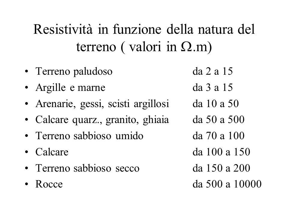 Resistività in funzione della natura del terreno ( valori in.m) Terreno paludoso da 2 a 15 Argille e marne da 3 a 15 Arenarie, gessi, scisti argillosi