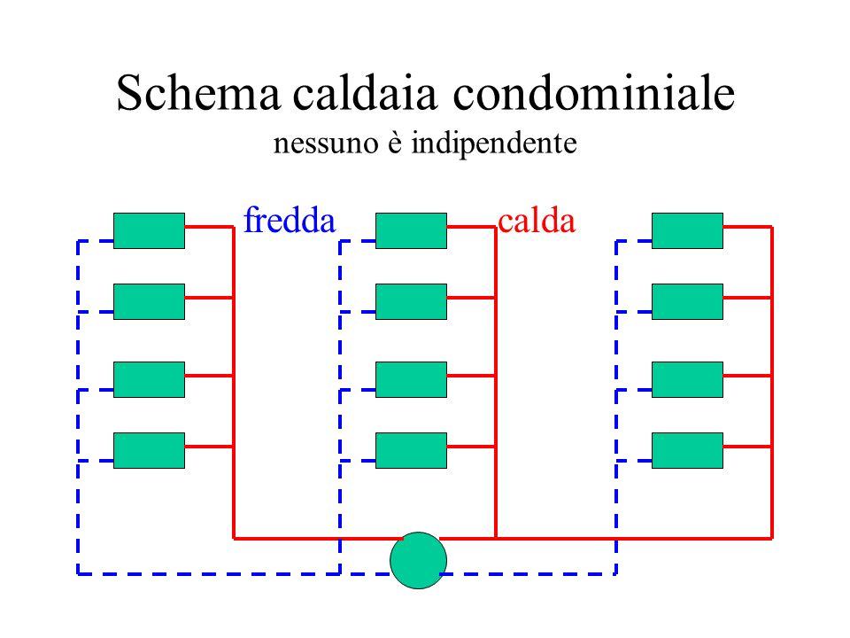 Schema caldaia condominiale nessuno è indipendente caldafredda
