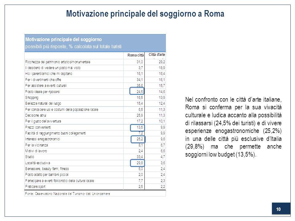 10 Motivazione principale del soggiorno a Roma Nel confronto con le città darte italiane, Roma si conferma per la sua vivacità culturale e ludica acca