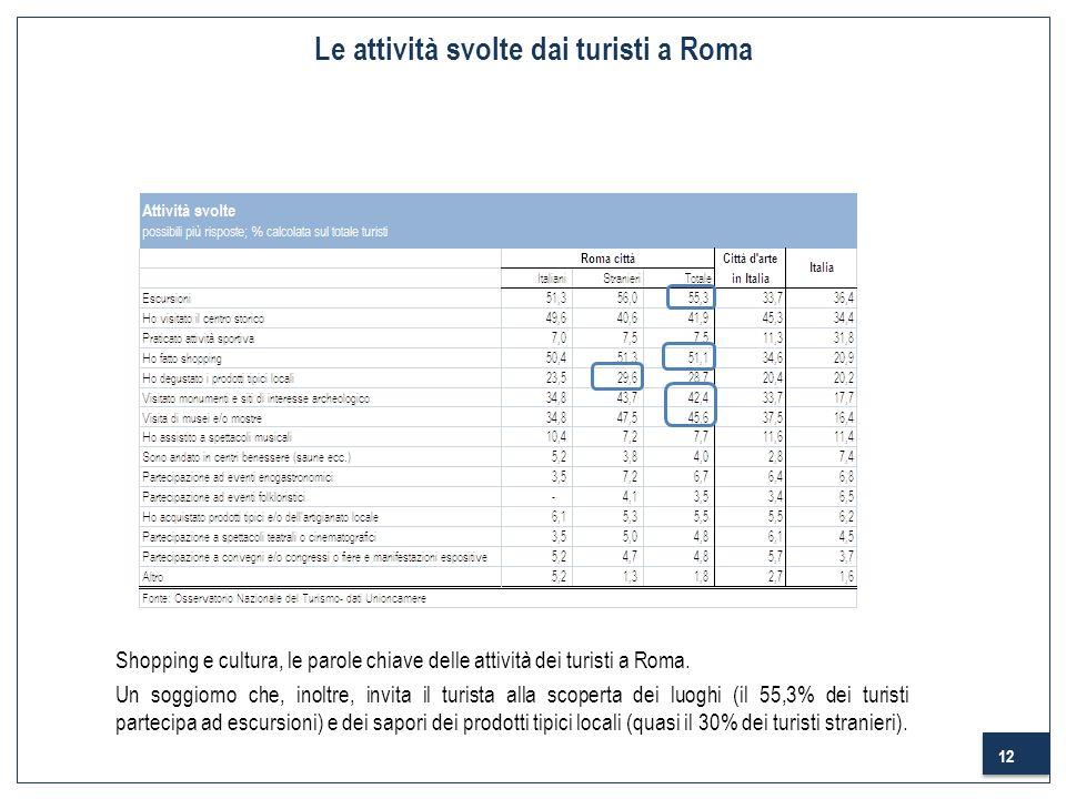 12 Le attività svolte dai turisti a Roma Shopping e cultura, le parole chiave delle attività dei turisti a Roma. Un soggiorno che, inoltre, invita il