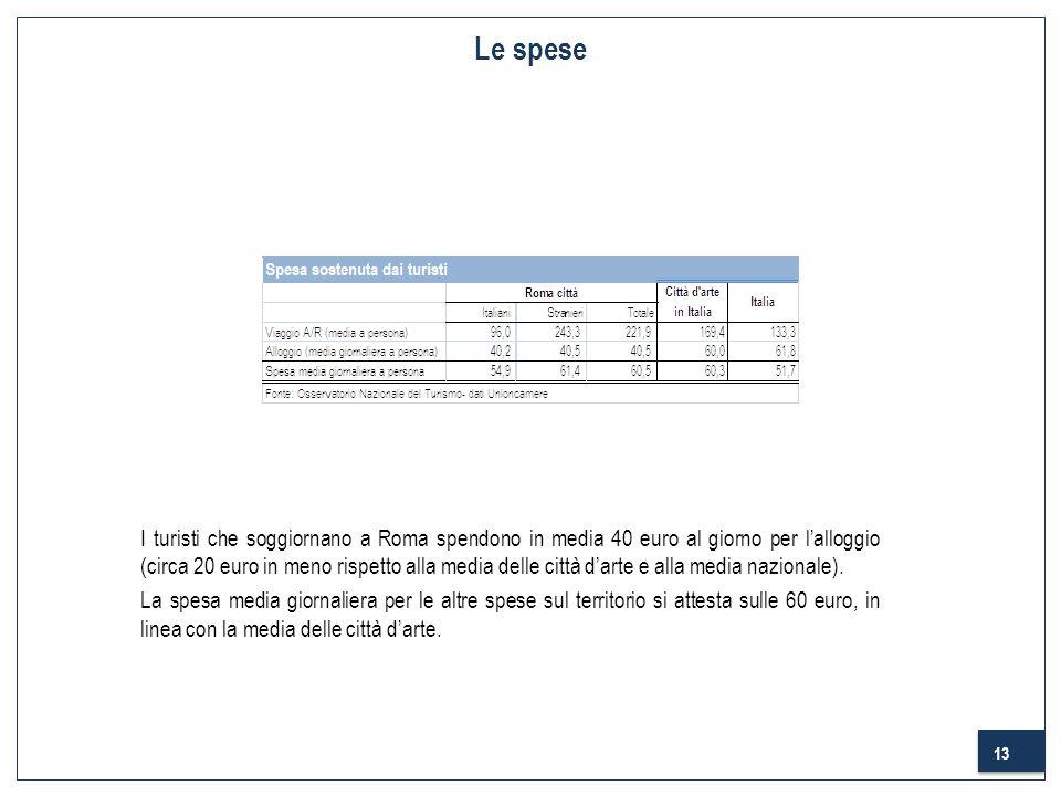13 Le spese I turisti che soggiornano a Roma spendono in media 40 euro al giorno per lalloggio (circa 20 euro in meno rispetto alla media delle città