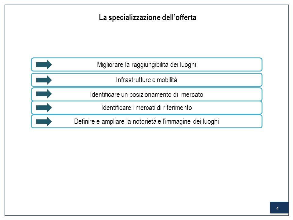 4 Identificare un posizionamento di mercato Definire e ampliare la notorietà e limmagine dei luoghi Identificare i mercati di riferimento La specializ