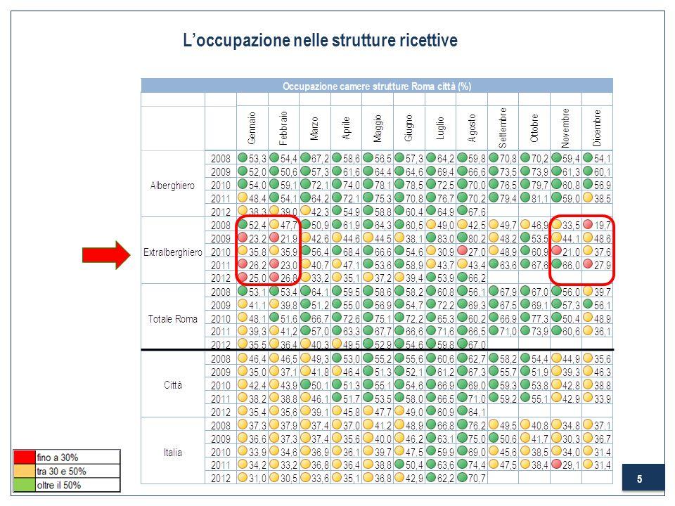 5 Loccupazione nelle strutture ricettive