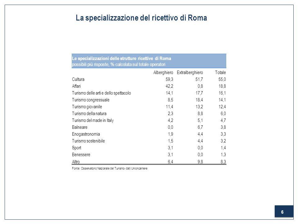 6 La specializzazione del ricettivo di Roma Le specializzazioni delle strutture ricettive di Roma possibili più risposte, % calcolata sul totale opera