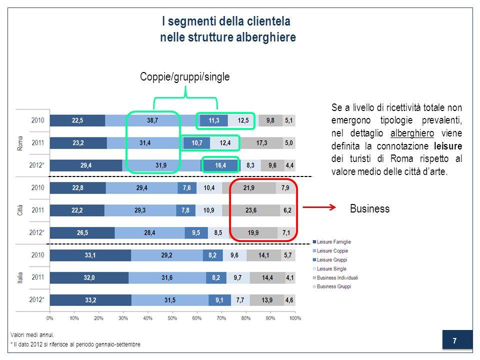 7 I segmenti della clientela nelle strutture alberghiere Business Coppie/gruppi/single Se a livello di ricettività totale non emergono tipologie preva