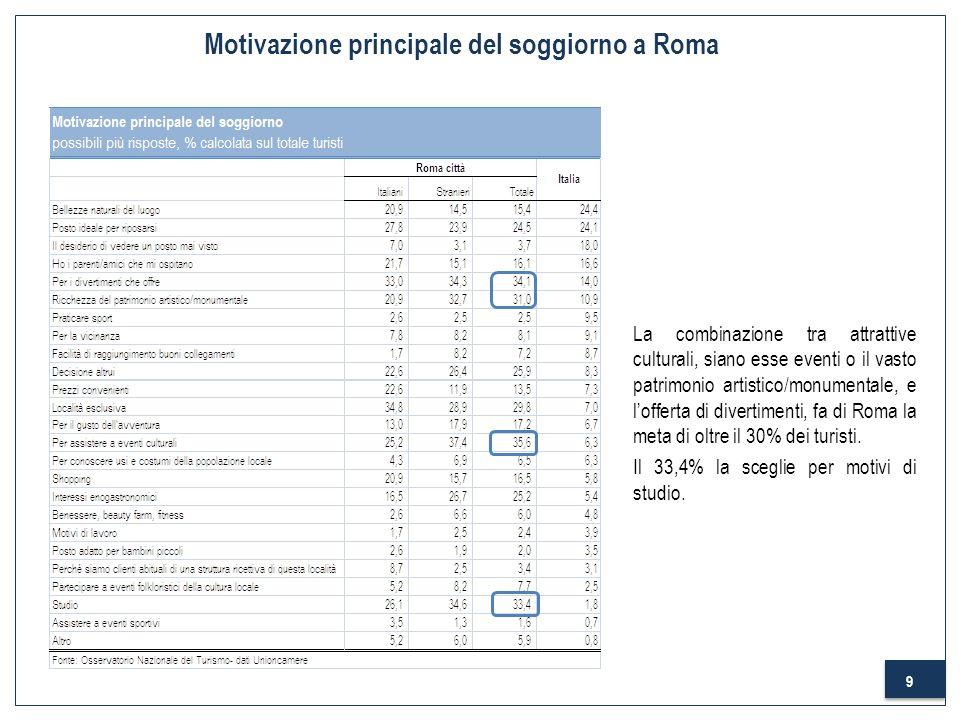 10 Motivazione principale del soggiorno a Roma Nel confronto con le città darte italiane, Roma si conferma per la sua vivacità culturale e ludica accanto alla possibilità di rilassarsi (24,5% dei turisti) e di vivere esperienze enogastronomiche (25,2%) in una delle città più esclusive dItalia (29,8%) ma che permette anche soggiorni low budget (13,5%).