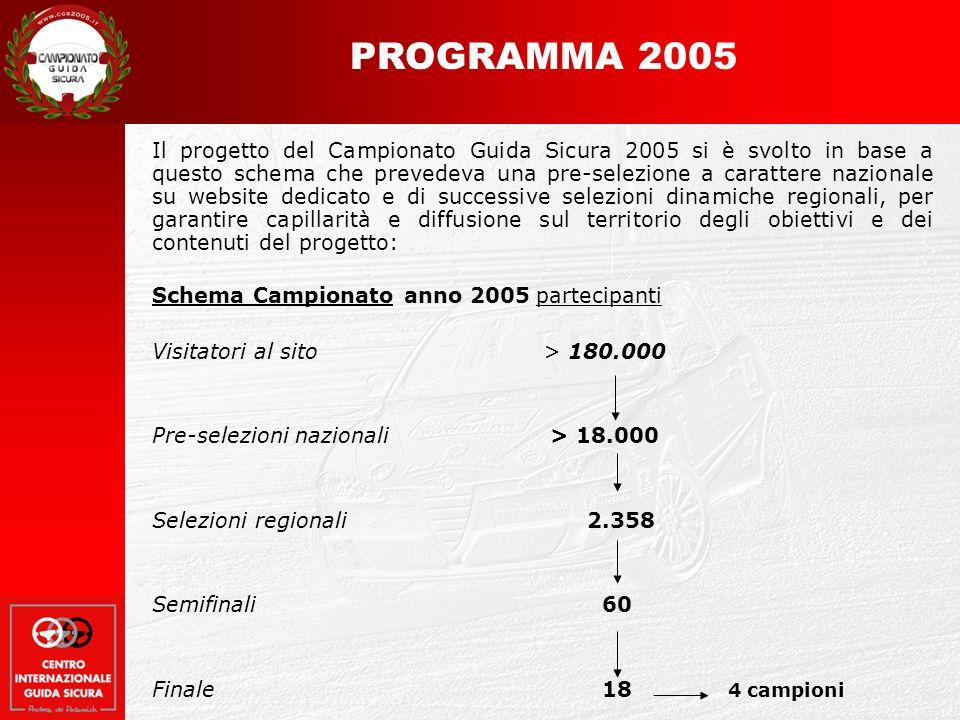 Il progetto del Campionato Guida Sicura 2005 si è svolto in base a questo schema che prevedeva una pre-selezione a carattere nazionale su website dedicato e di successive selezioni dinamiche regionali, per garantire capillarità e diffusione sul territorio degli obiettivi e dei contenuti del progetto: Schema Campionato anno 2005partecipanti Visitatori al sito > 180.000 Pre-selezioni nazionali > 18.000 Selezioni regionali 2.358 Semifinali 60 Finale 18 4 campioni PROGRAMMA 2005