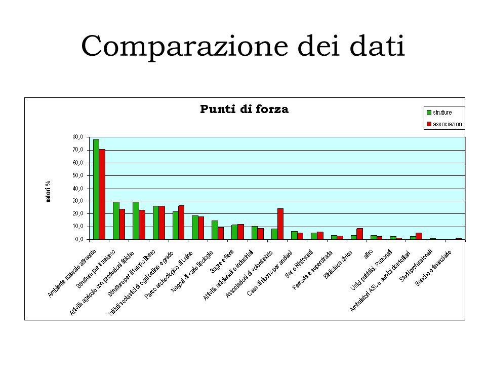 Comparazione dei dati