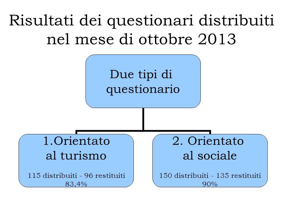 Risultati dei questionari distribuiti nel mese di ottobre 2013 Due tipi di questionario 1.Orientato al turismo 115 distribuiti - 96 restituiti 83,4% 2