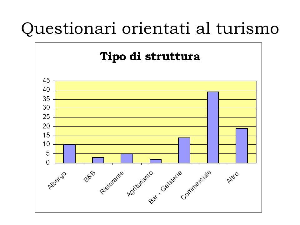 Questionari orientati al turismo